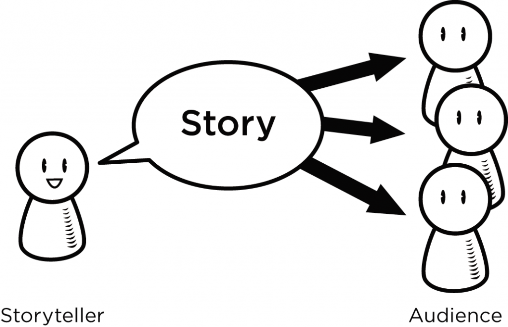 Storyselling sales psychology