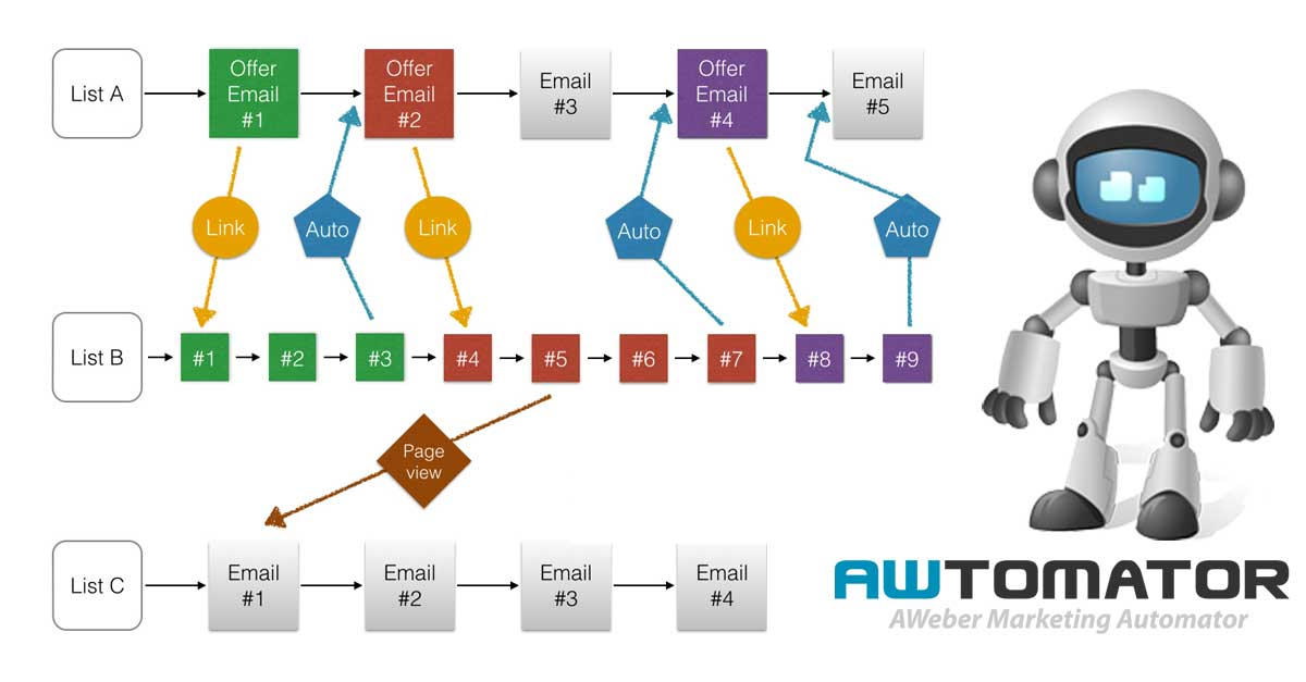 AWtomator AWeber marketing automator